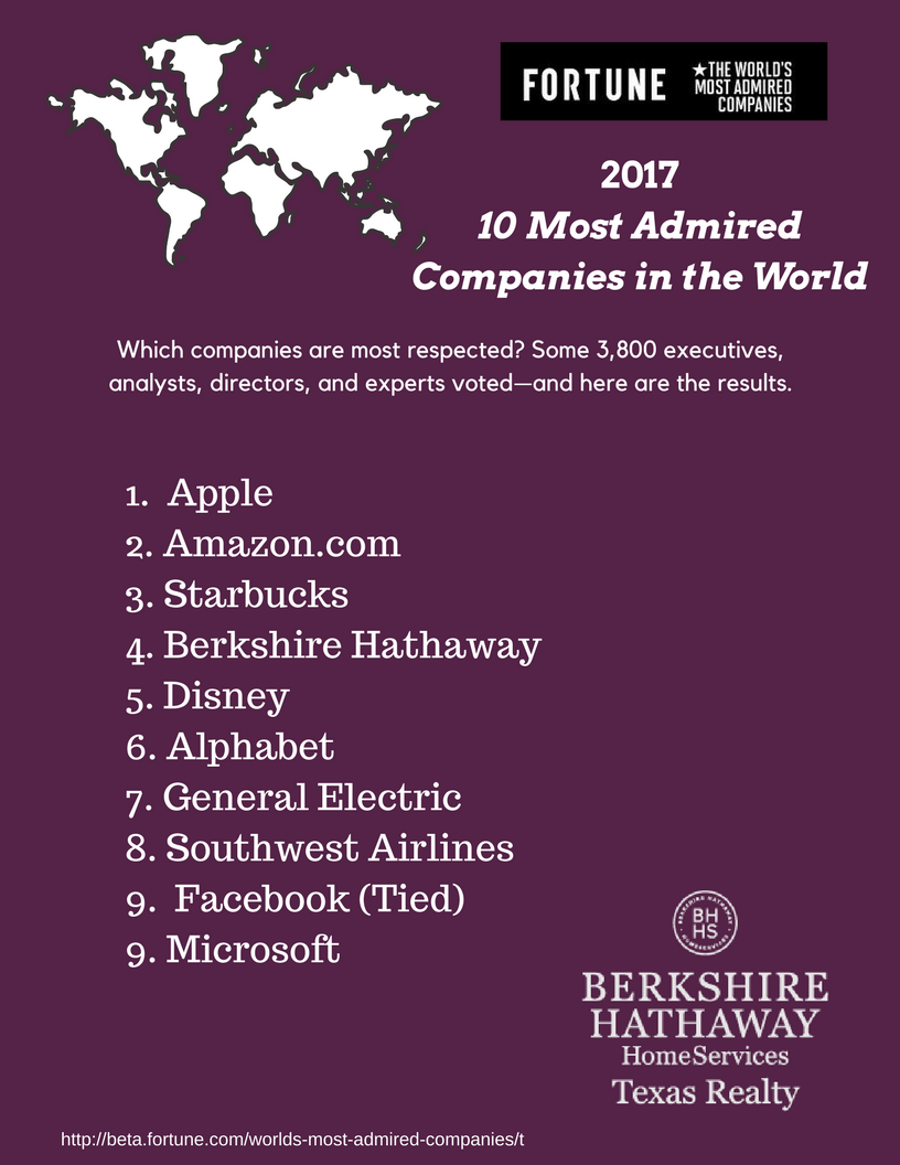 10 companies most admired in the Chicago--(business wire)-- archer daniels midland company (nyse: adm)  was named one of the world's most admired companies in.